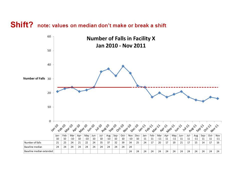 Shift note: values on median don't make or break a shift