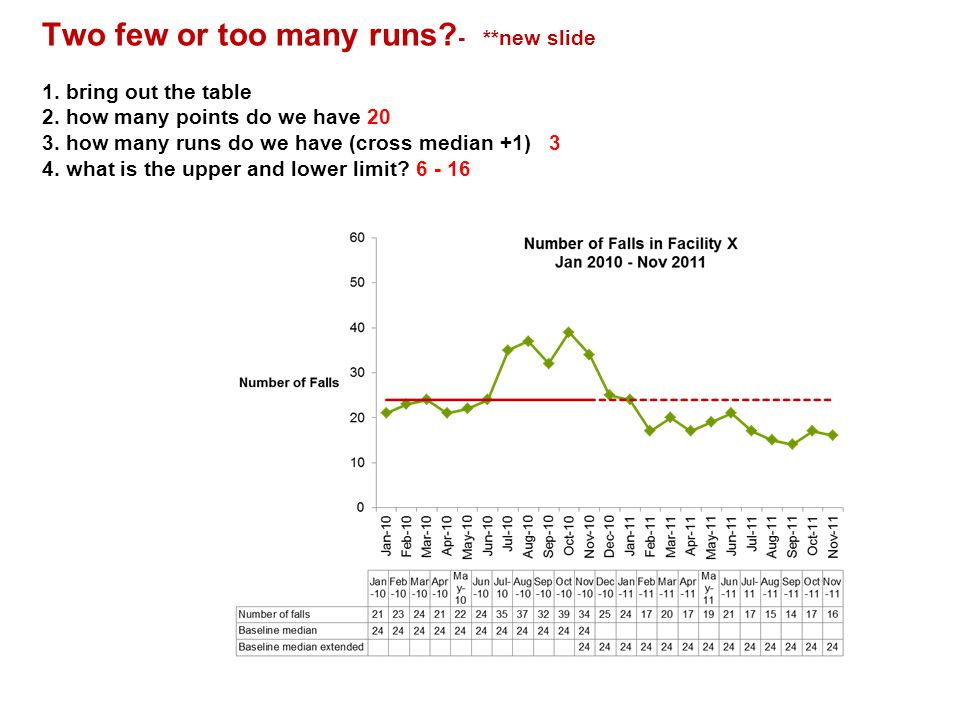 Two few or too many runs. -. new slide 1. bring out the table 2