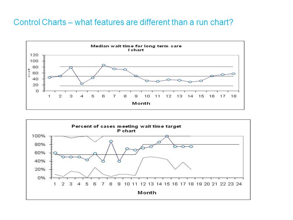 Control Charts – what features are different than a run chart