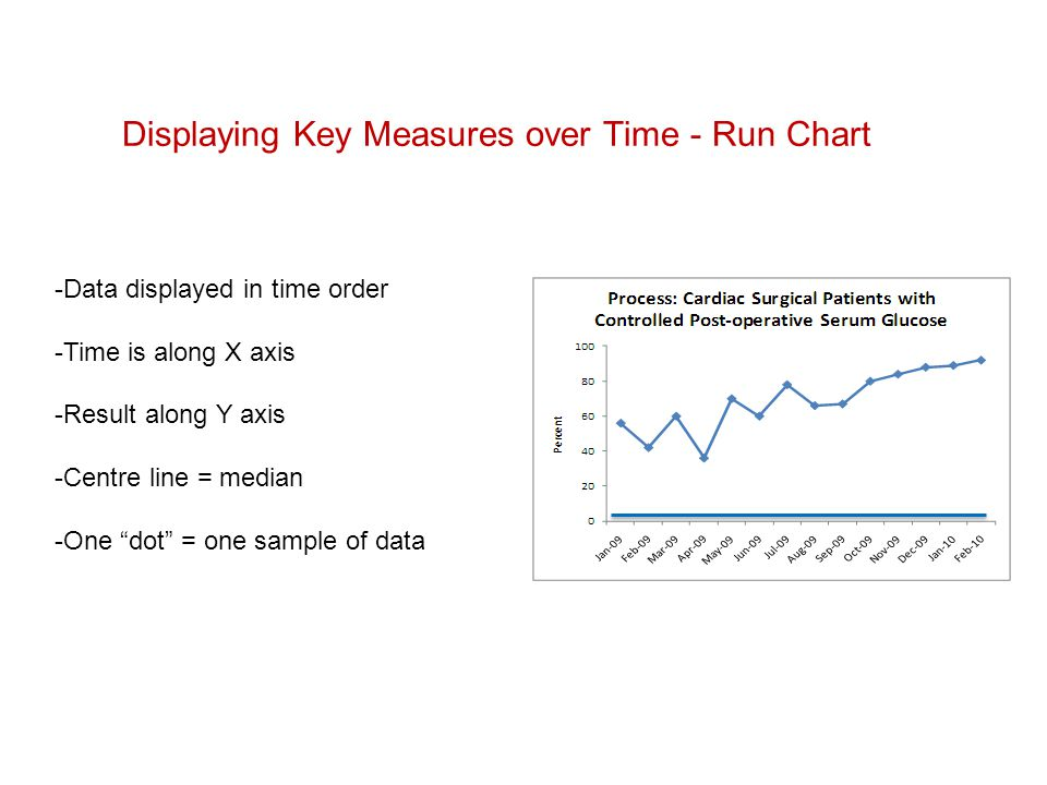 Displaying Key Measures over Time - Run Chart