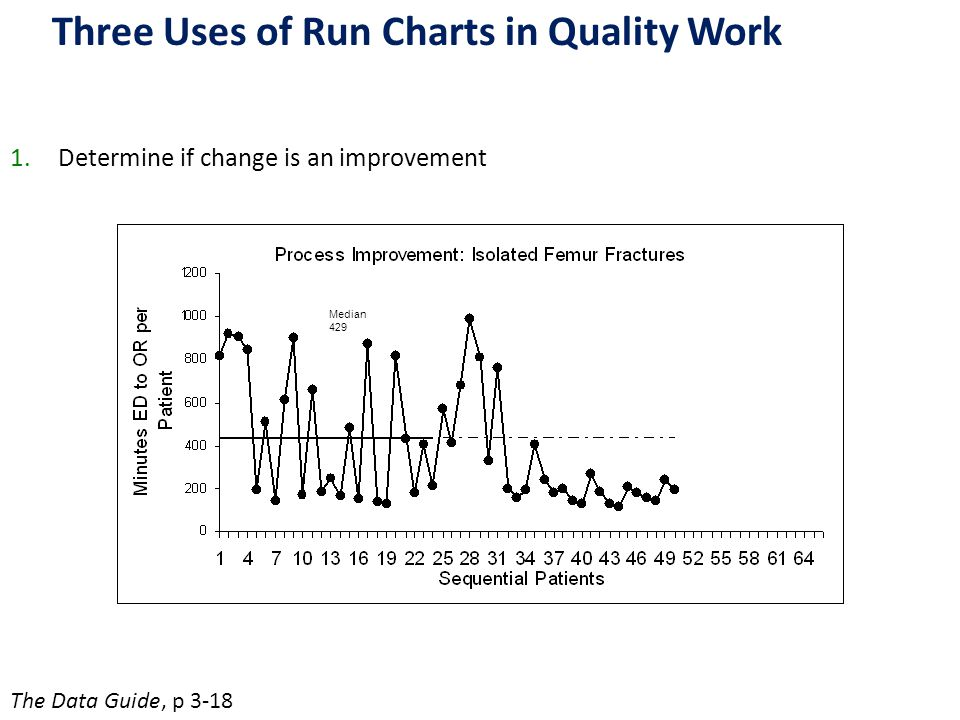 Three Uses of Run Charts in Quality Work