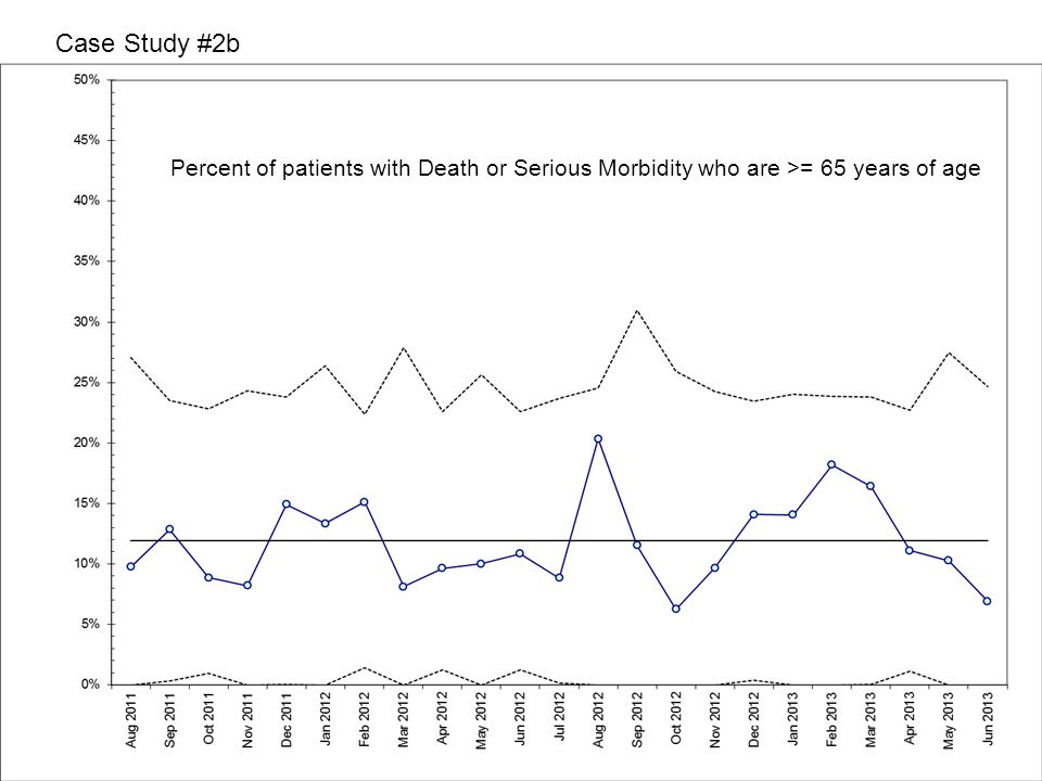 Case Study #2b Percent of patients with Death or Serious Morbidity who are >= 65 years of age