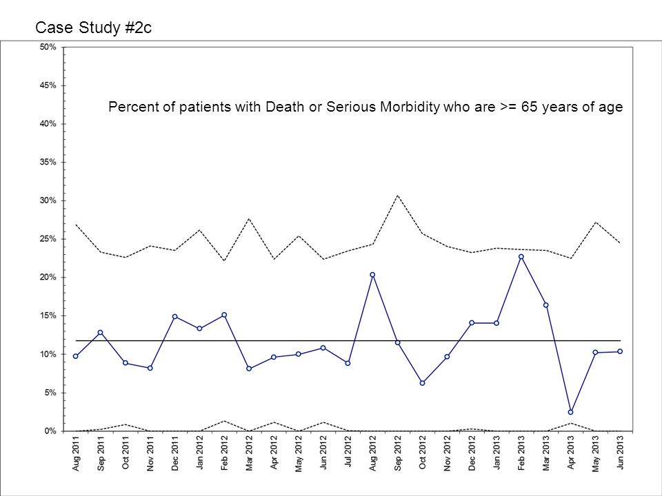 Case Study #2c Percent of patients with Death or Serious Morbidity who are >= 65 years of age
