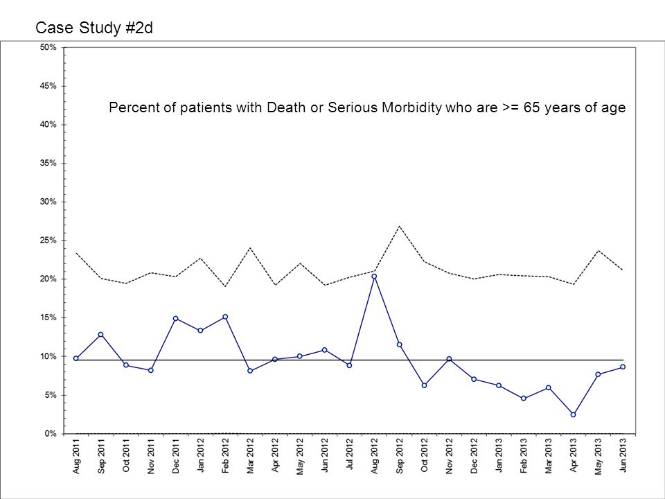 Case Study #2d Percent of patients with Death or Serious Morbidity who are >= 65 years of age