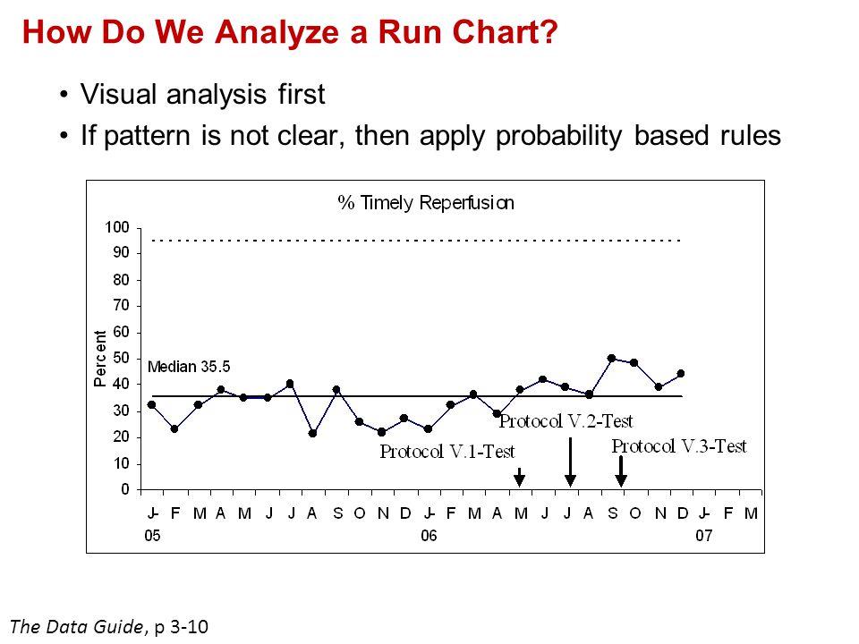 How Do We Analyze a Run Chart