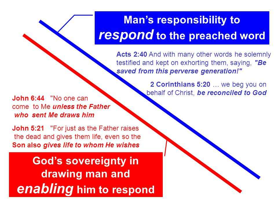 Man's responsibility to respond to the preached word