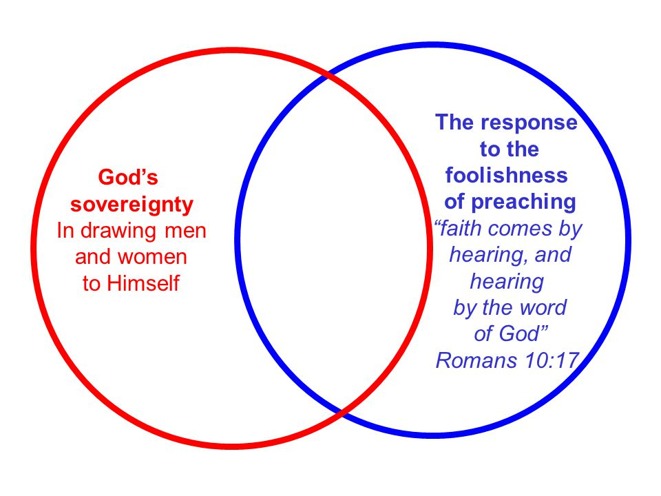 The response to the. foolishness. of preaching. faith comes by. hearing, and. hearing. by the word.