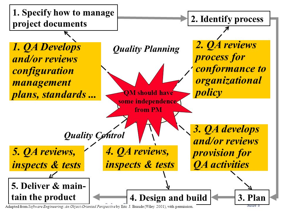 QA 2. QA reviews 1. QA Develops process for and/or reviews