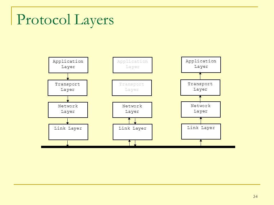 Protocol Layers Application Layer Transport Layer Network Layer