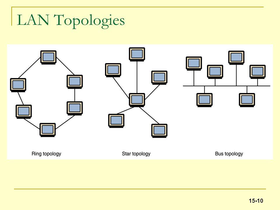 LAN Topologies 15-10