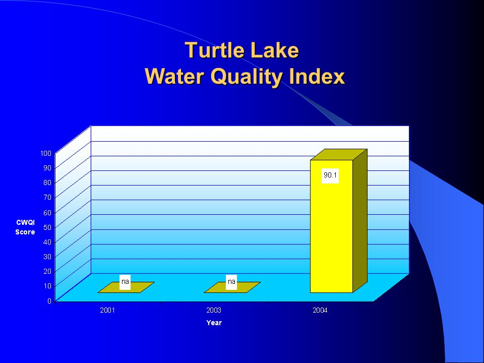 Turtle Lake Water Quality Index