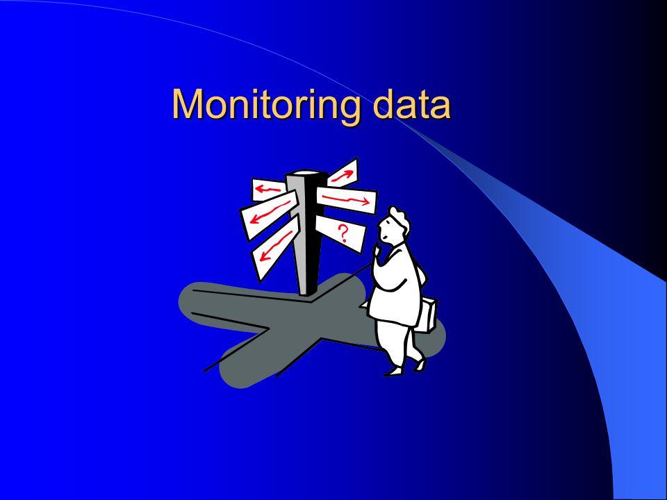 Monitoring data