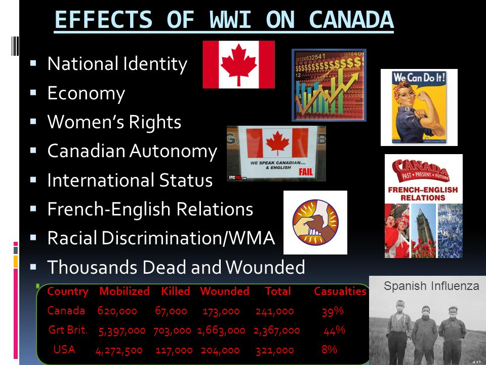 EFFECTS OF WWI ON CANADA