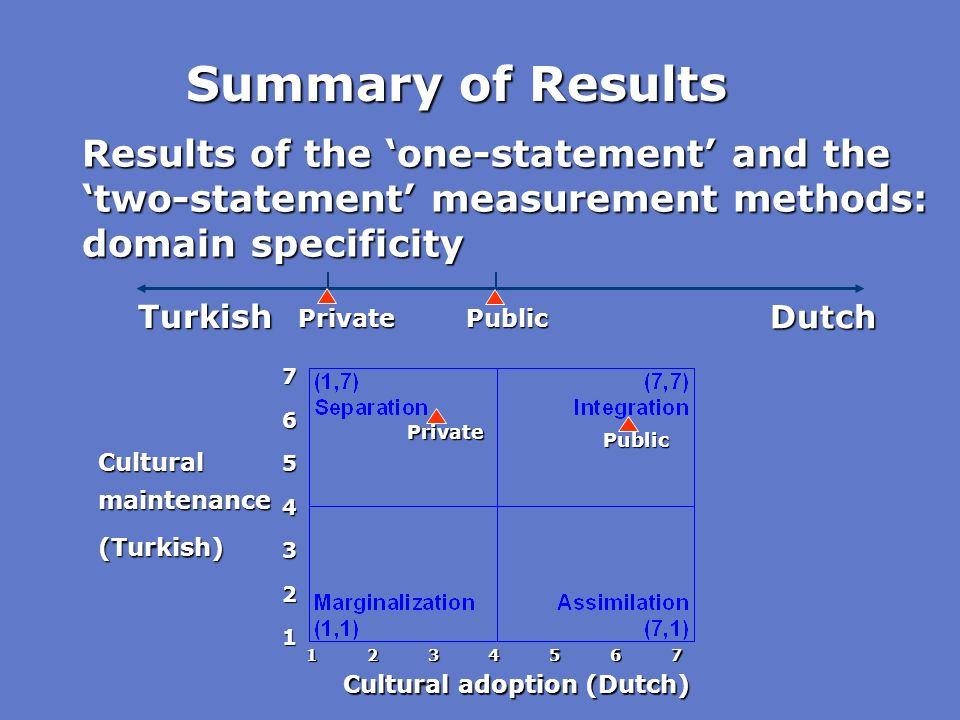 Summary of Results Results of the 'one-statement' and the 'two-statement' measurement methods: domain specificity.