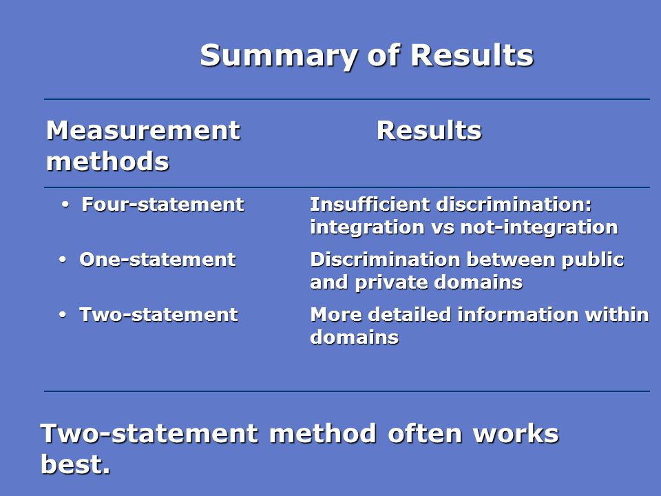 Summary of Results Measurement Results methods