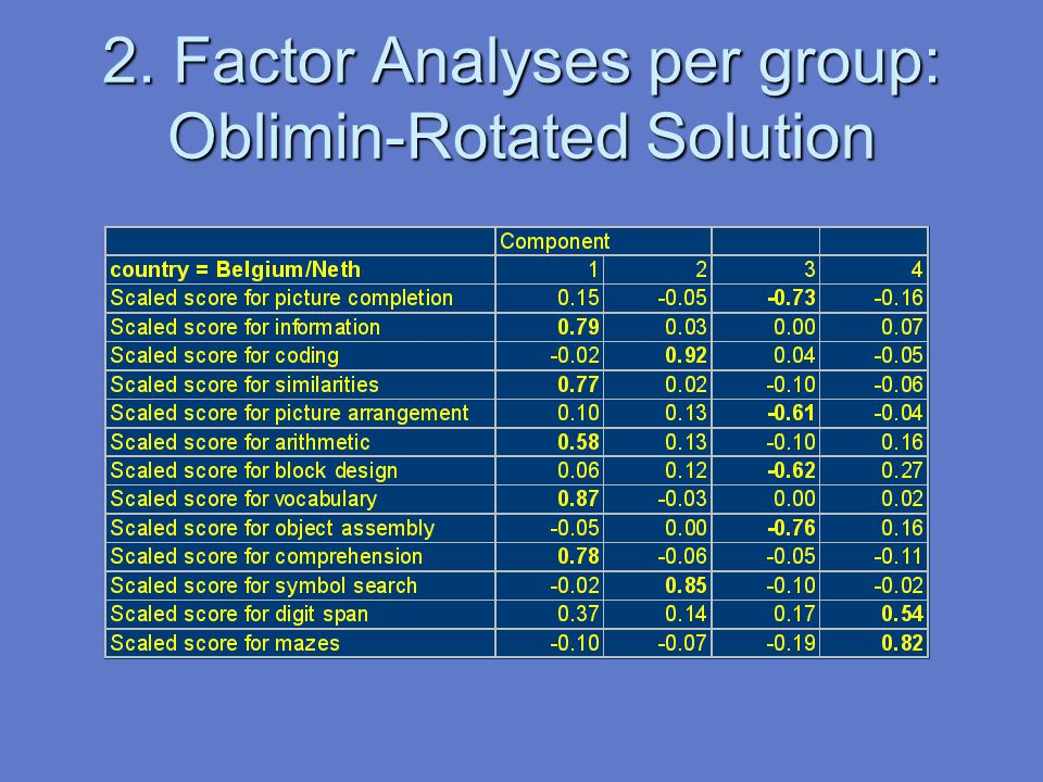 2. Factor Analyses per group: Oblimin-Rotated Solution