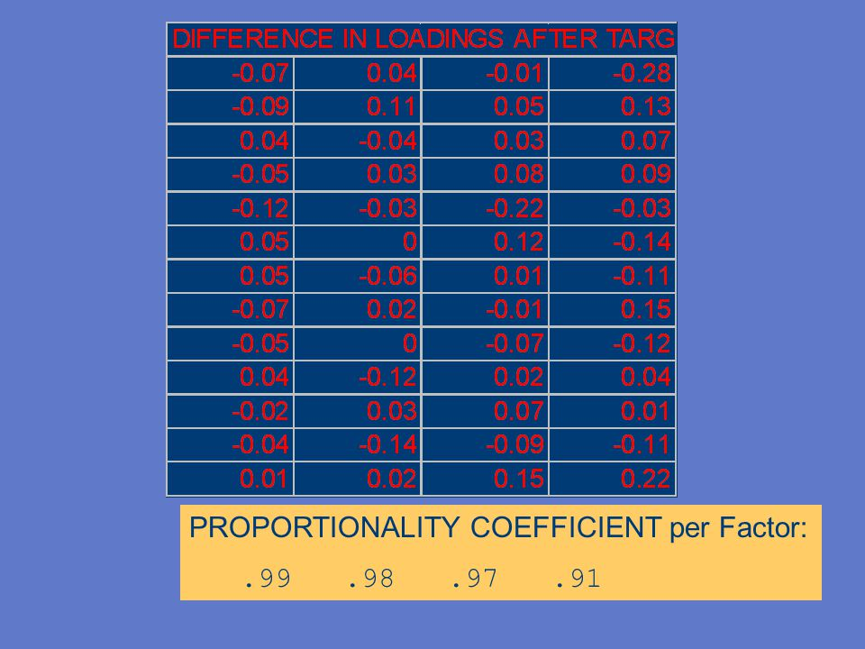 PROPORTIONALITY COEFFICIENT per Factor: