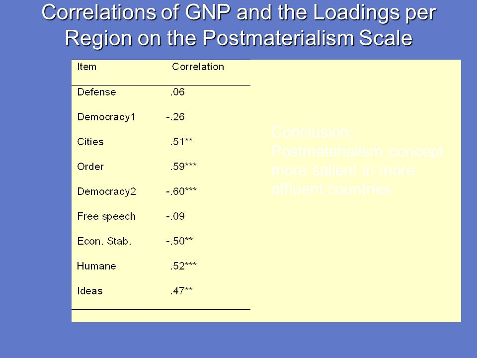 Correlations of GNP and the Loadings per Region on the Postmaterialism Scale