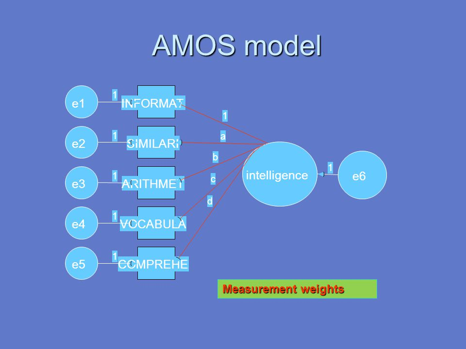 AMOS model e1 INFORMAT e2 SIMILARI intelligence e6 e3 ARITHMET e4