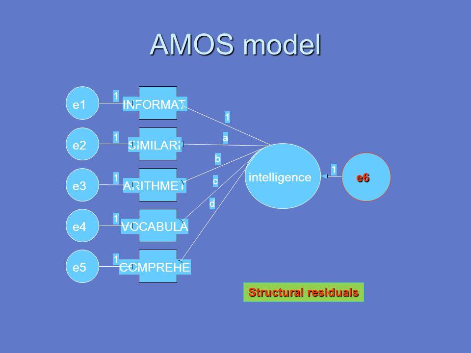 AMOS model e1 INFORMAT e2 SIMILARI intelligence e3 ARITHMET e4