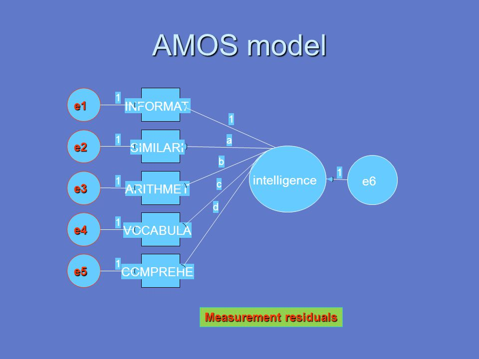 AMOS model INFORMAT SIMILARI intelligence e6 ARITHMET VOCABULA