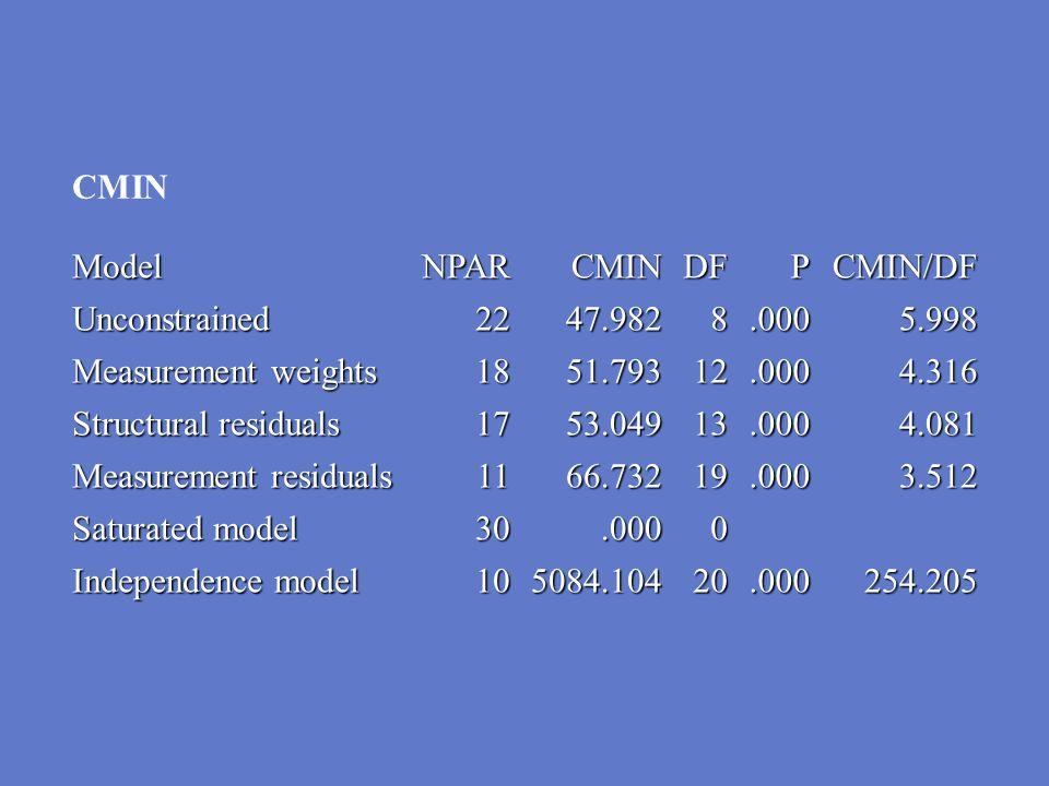 Measurement residuals 11 66.732 19 3.512 Saturated model 30