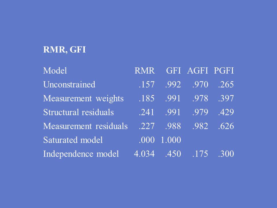 Measurement residuals .227 .988 .982 .626 Saturated model .000 1.000