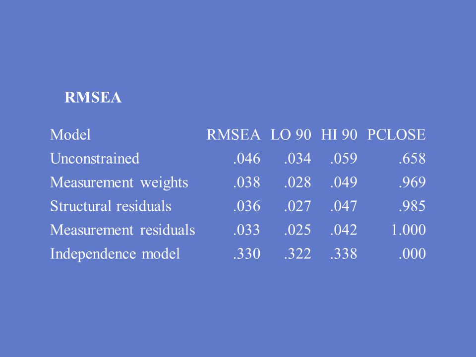 Measurement residuals Independence model .330