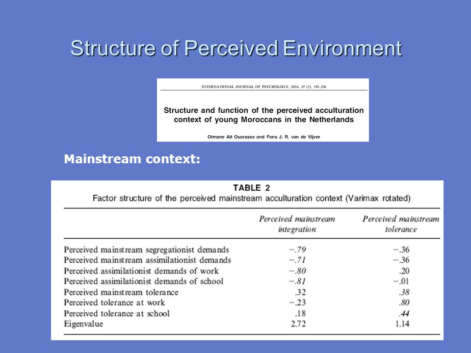 Structure of Perceived Environment