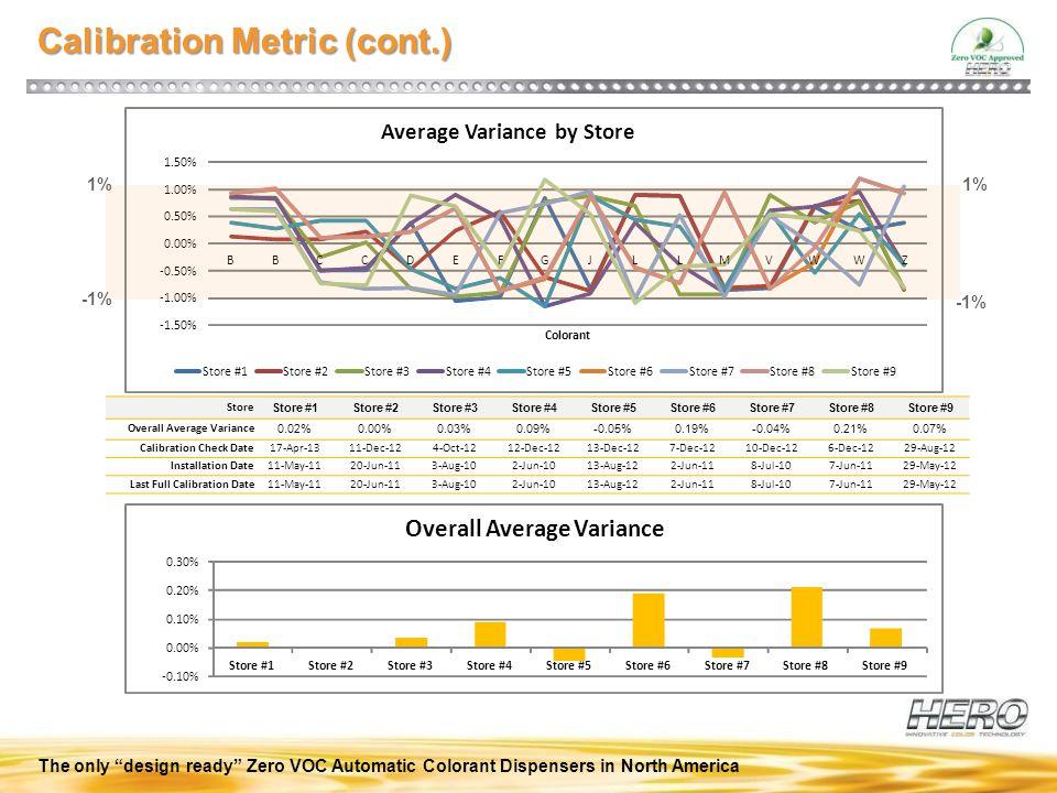 Calibration Metric (cont.)