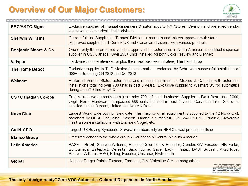Overview of Our Major Customers:
