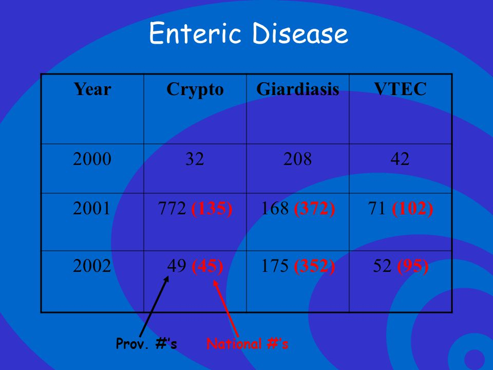 Enteric Disease Year Crypto Giardiasis VTEC 2000 32 208 42 2001