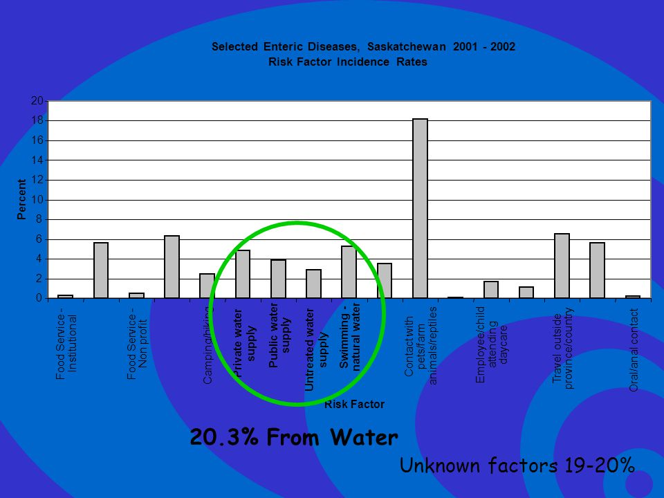 20.3% From Water Unknown factors 19-20%