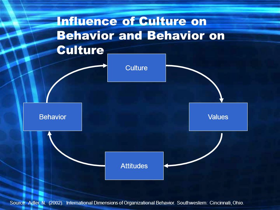 Influence of Culture on Behavior and Behavior on Culture