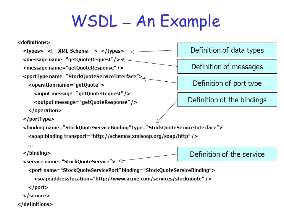 WSDL – An Example Definition of data types Definition of messages