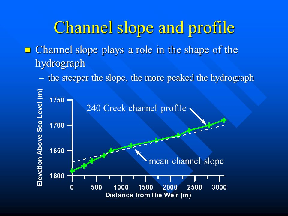 Channel slope and profile