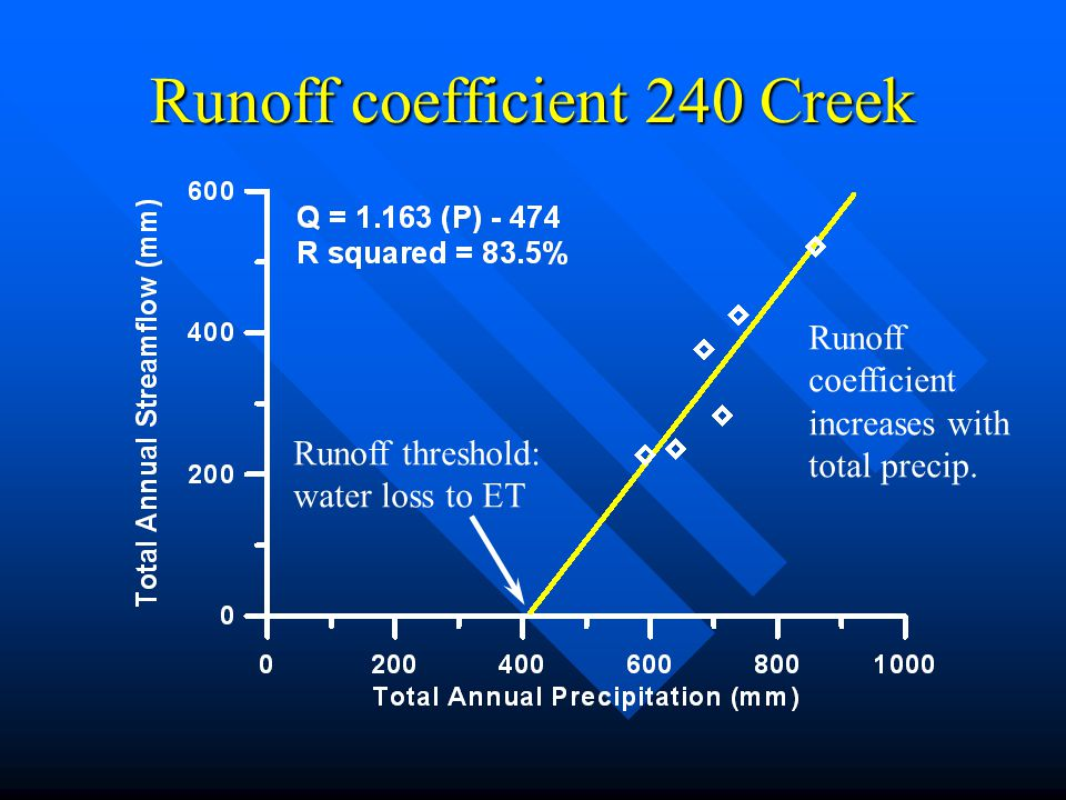 Runoff coefficient 240 Creek