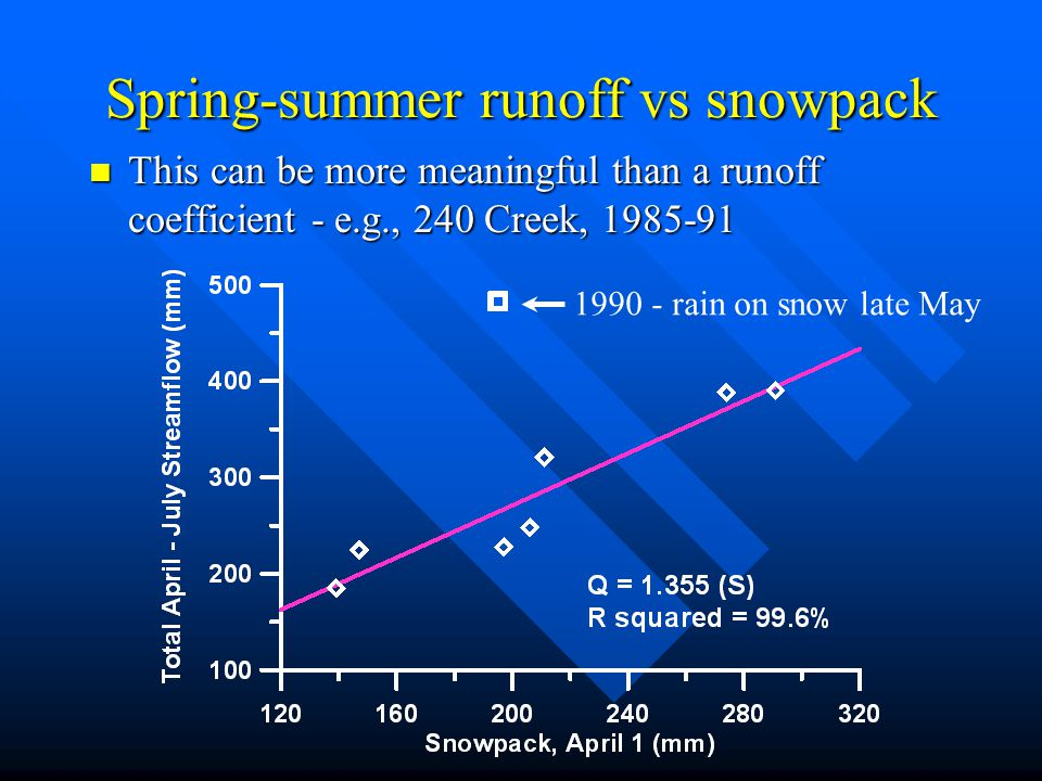 Spring-summer runoff vs snowpack