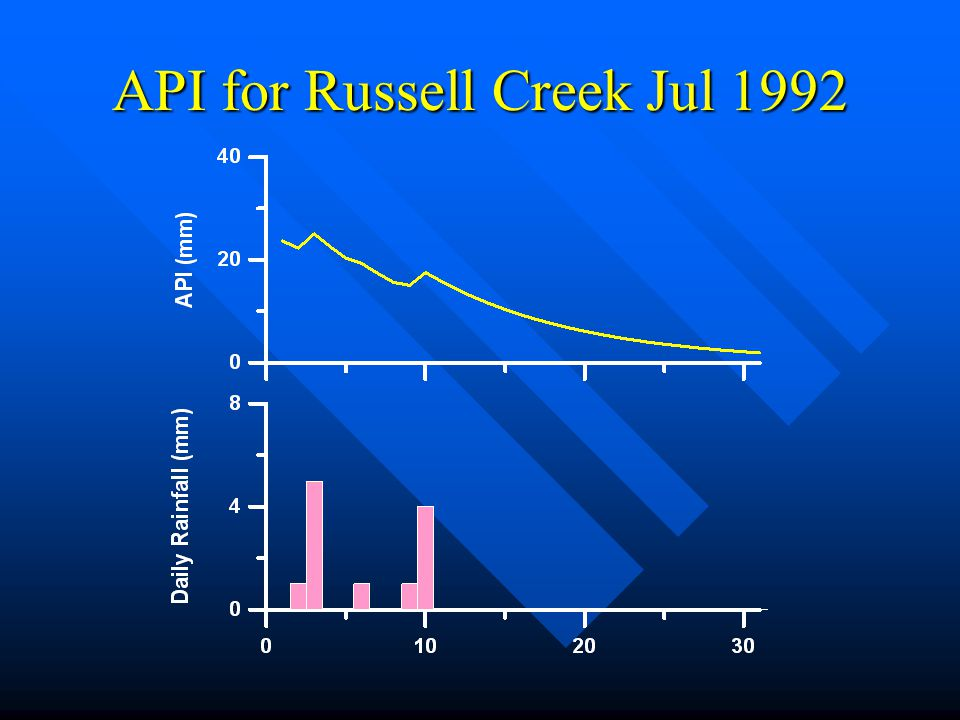 API for Russell Creek Jul 1992