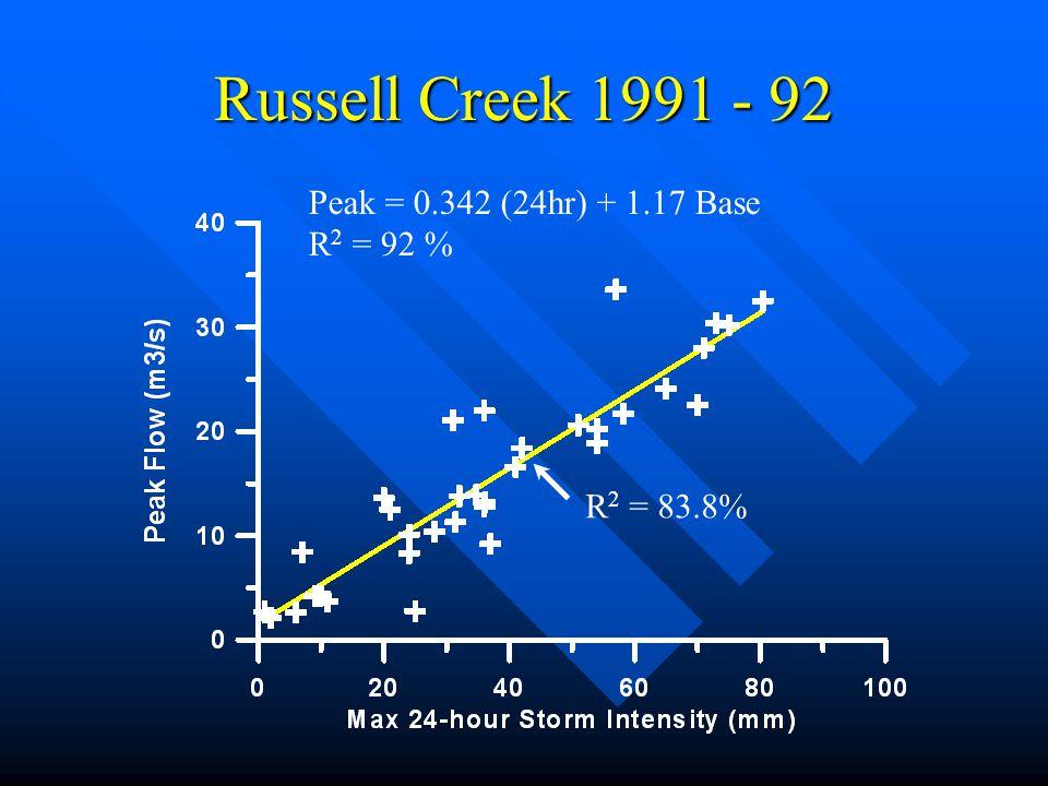 Russell Creek 1991 - 92 Peak = 0.342 (24hr) + 1.17 Base R2 = 92 %