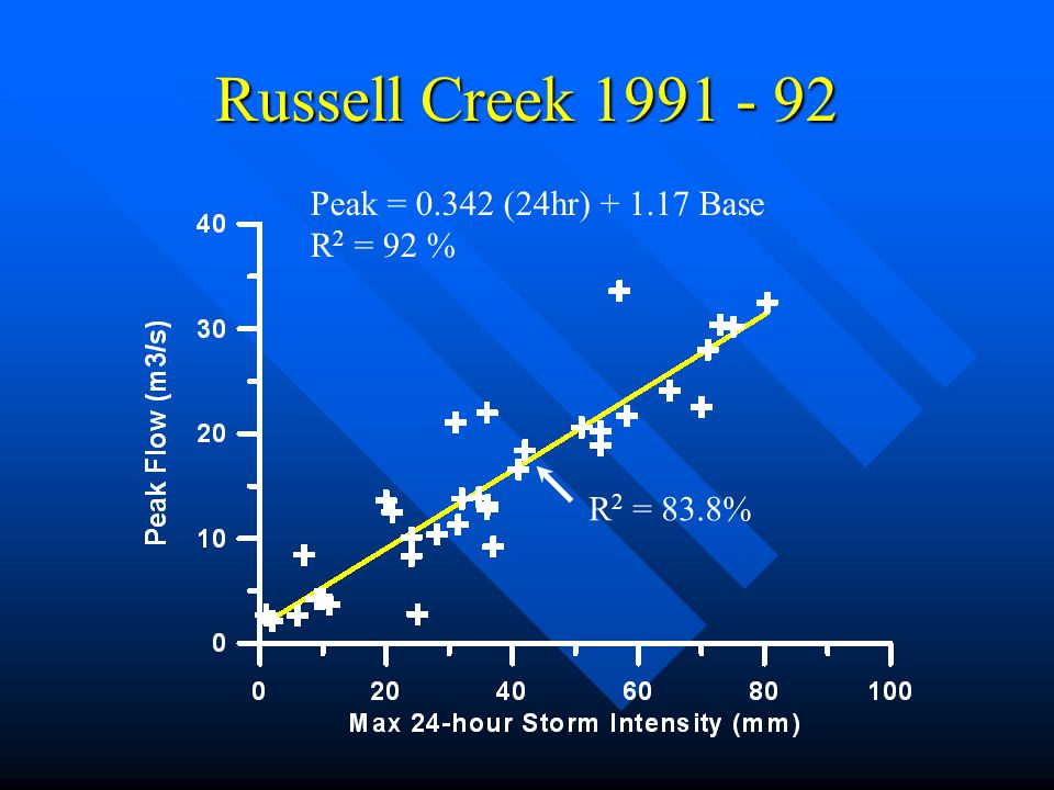 Russell Creek Peak = (24hr) Base R2 = 92 %