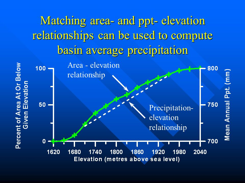 Matching area- and ppt- elevation relationships can be used to compute basin average precipitation