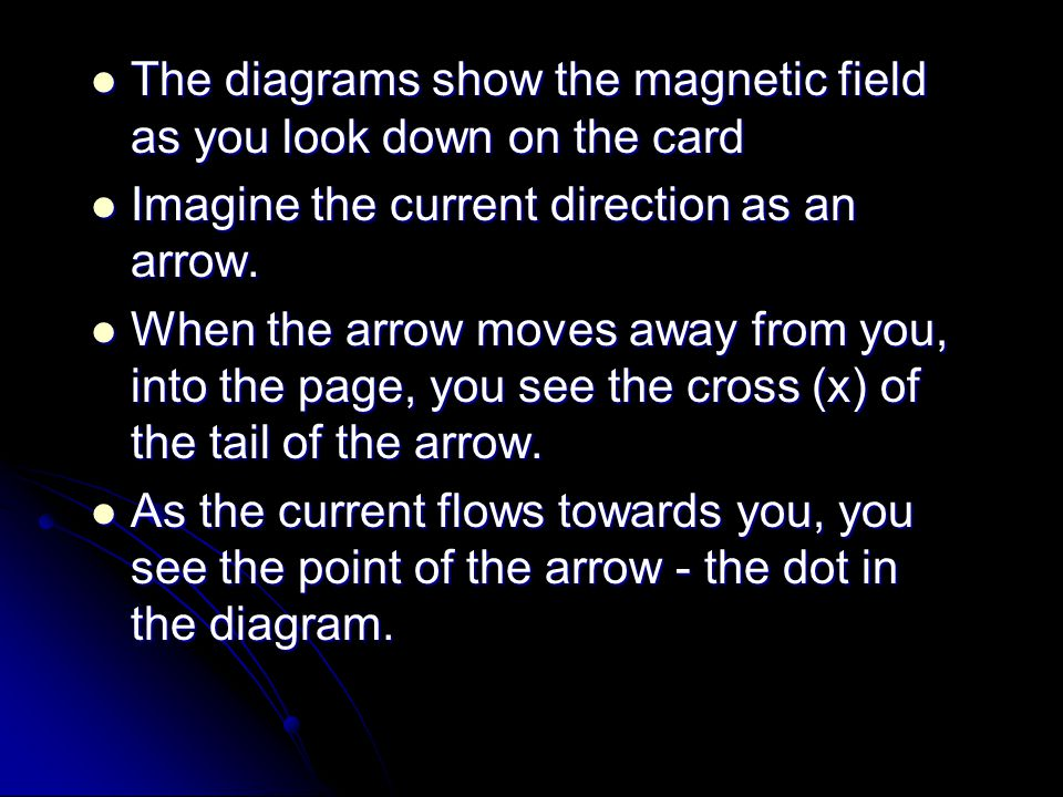 The diagrams show the magnetic field as you look down on the card