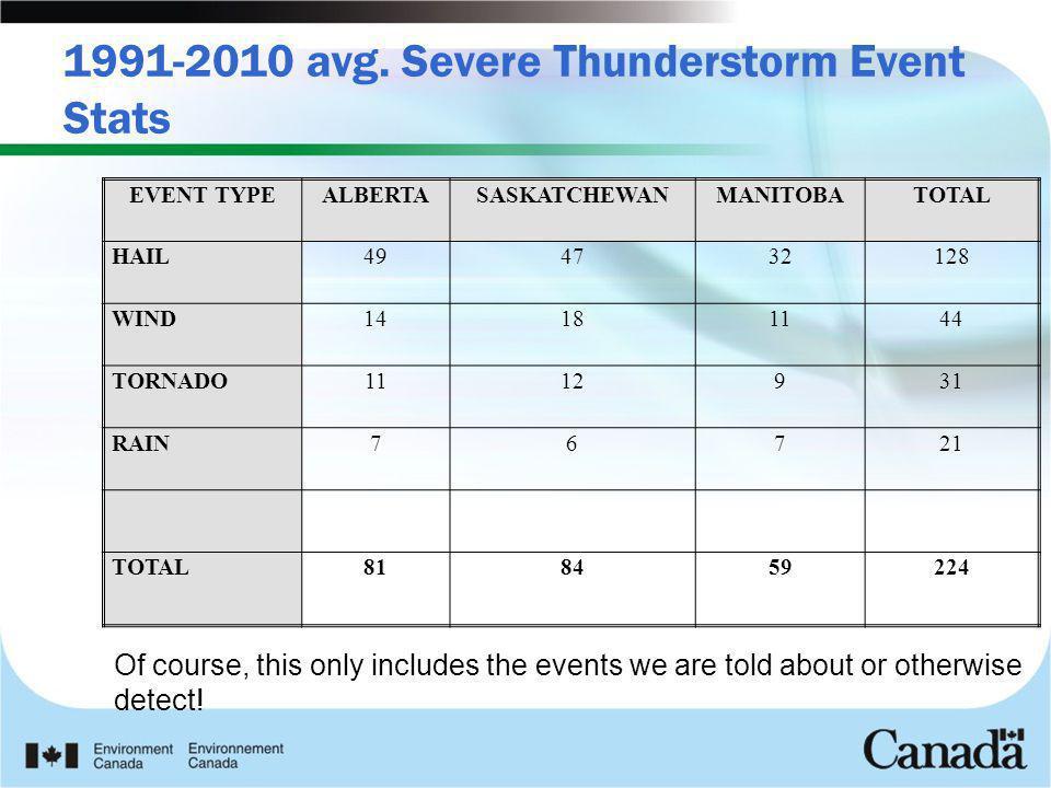 1991-2010 avg. Severe Thunderstorm Event Stats