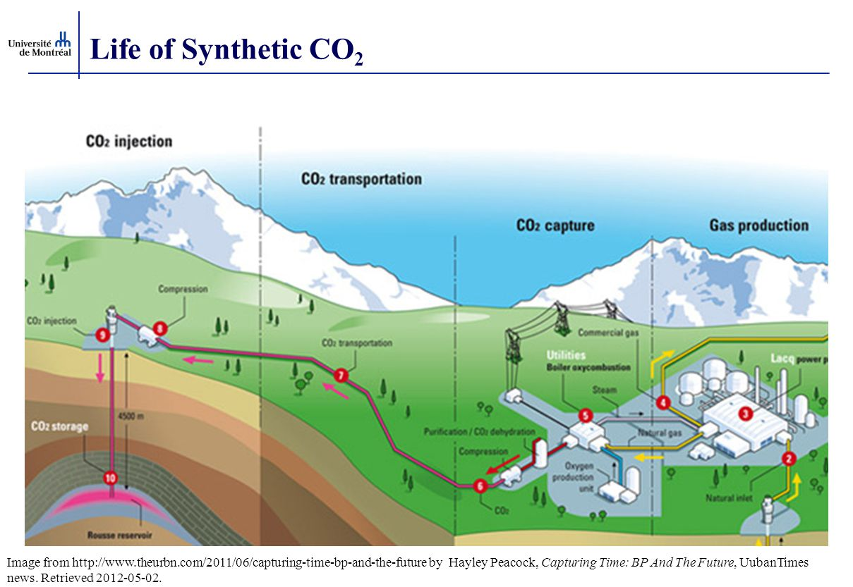 Life of Synthetic CO2