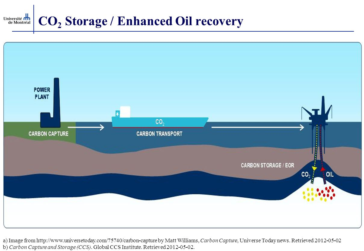 CO2 Storage / Enhanced Oil recovery