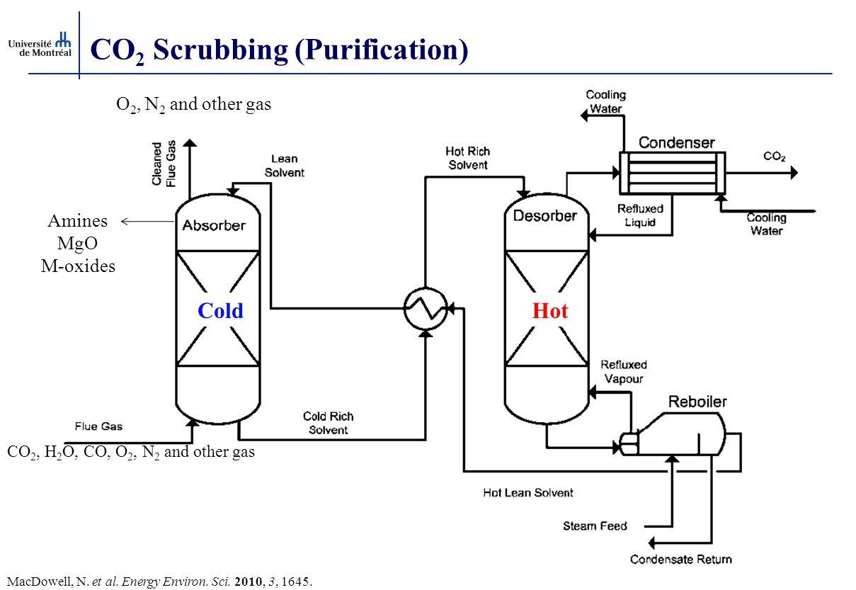 CO2 Scrubbing (Purification)