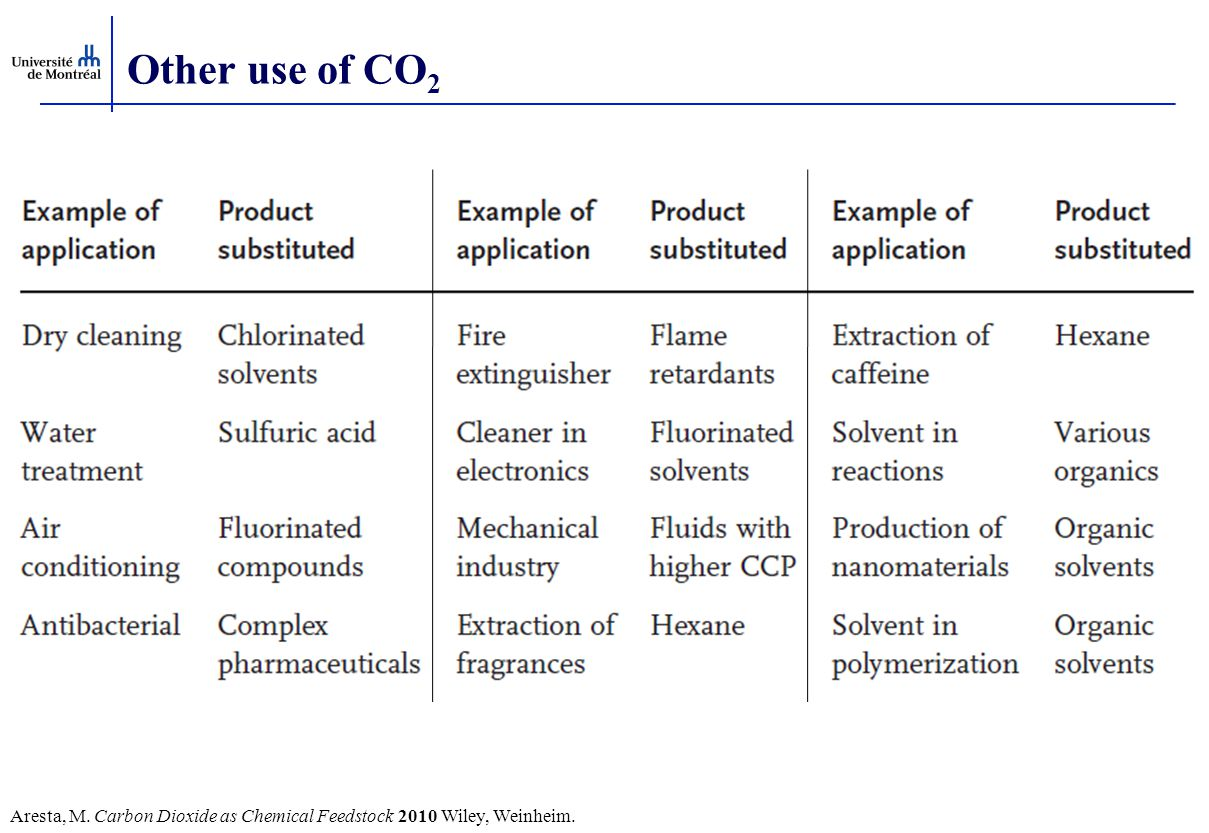 Other use of CO2 Aresta, M. Carbon Dioxide as Chemical Feedstock 2010 Wiley, Weinheim.