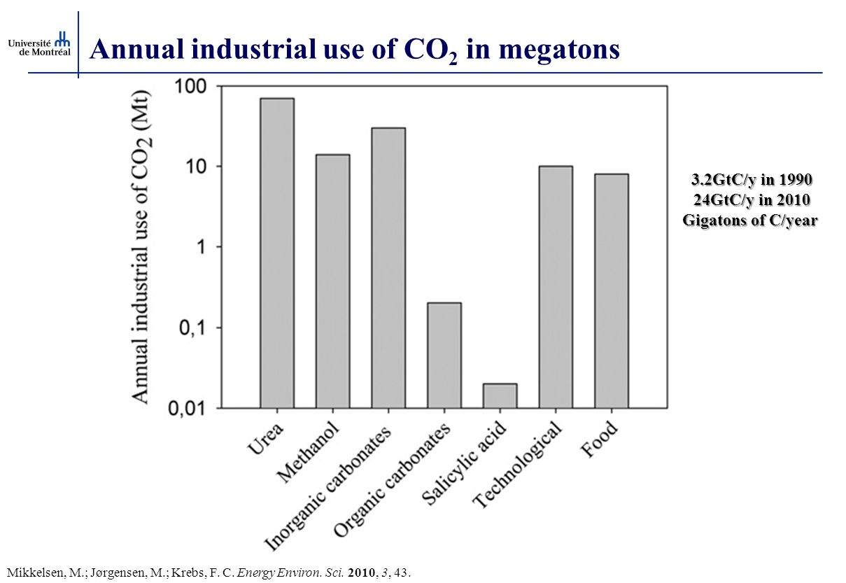 Annual industrial use of CO2 in megatons