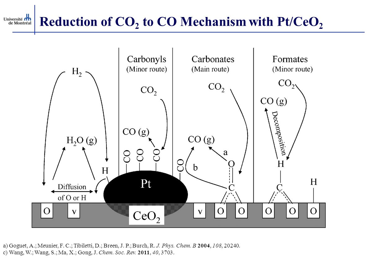Reduction of CO2 to CO Mechanism with Pt/CeO2